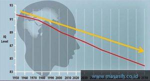 Faktor Penyebab Turunnya IQ Seseorang secara Drastis